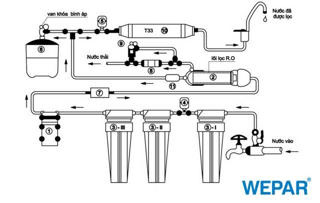 Dùng máy lọc nước có tốn nhiều điện không
