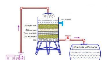 Cách xây bể lọc nước giếng khoan cho gia đình tại nhà