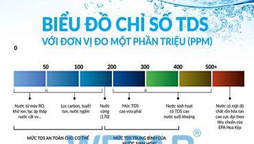 TDS trong nước là gì? Chỉ số bao nhiêu là được uống