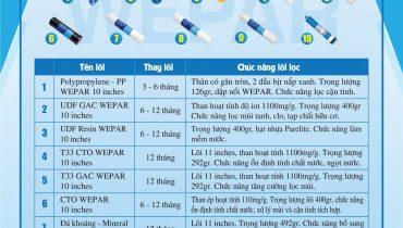 Lõi máy lọc nước dùng bao lâu thì thay? thời gian bao lâu, hướng dẫn cách thay