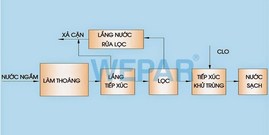 cach-xu-ly-nuoc-bi-nhiem-amoni-bang-phuong-phap-lam-thoang