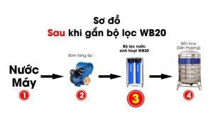so-do-wb20
