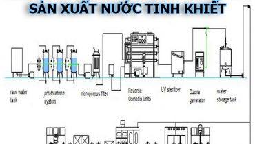 Thanh lý sang nhượng công ty sản xuất nước tinh khiết